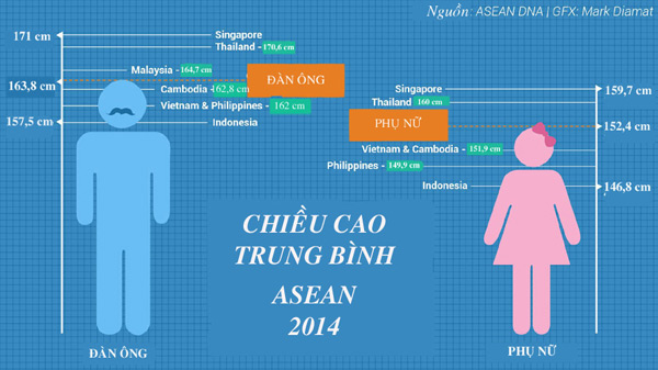 chieu-cao-nguoi-viet-nam-thuoc-top-5-nuoc-thap-nhat-the-gioi-1