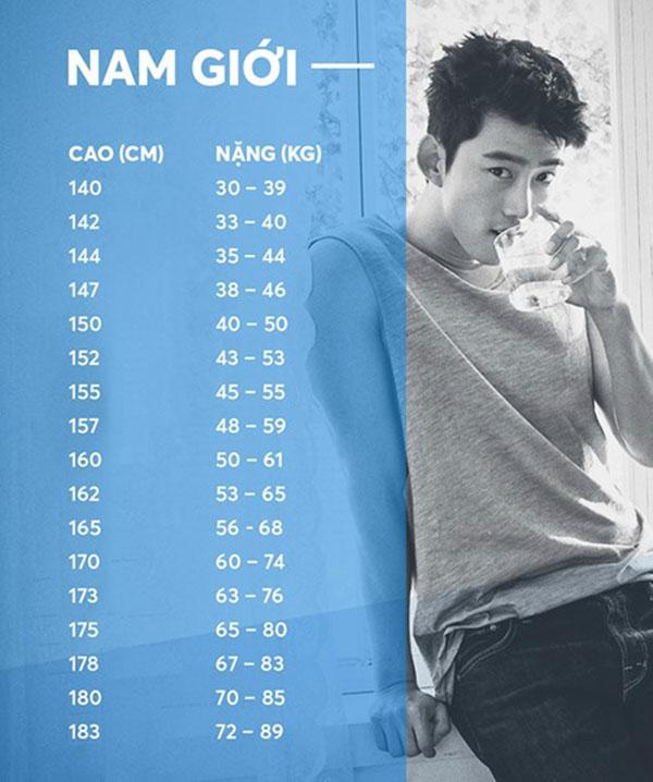 Chuẩn chiều cao và cân nặng tương thích của nam giới