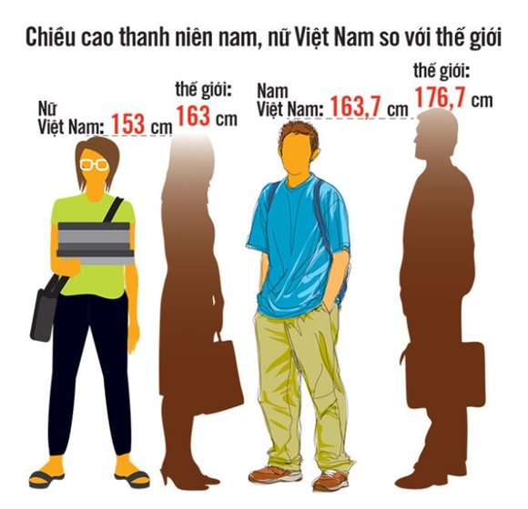 chieu-cao-nguoi-viet-nam-thuoc-top-5-nuoc-thap-nhat-the-gioi-2