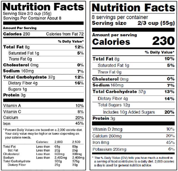 Sự khác biệt giữa nhãn dinh dưỡng cũ và mới