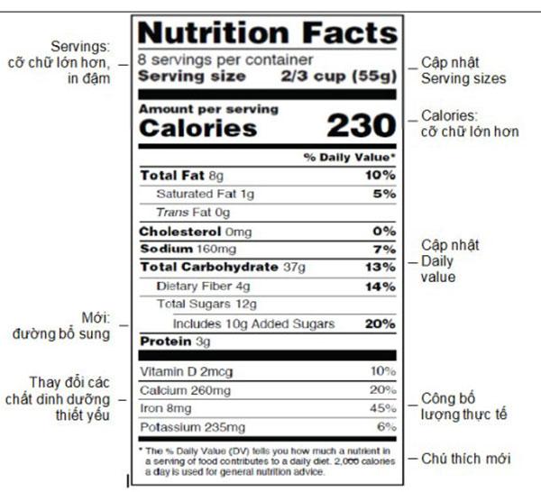 FDA thay đổi một số chi tiết trong thiết kế của nhãn dinh dưỡng mới