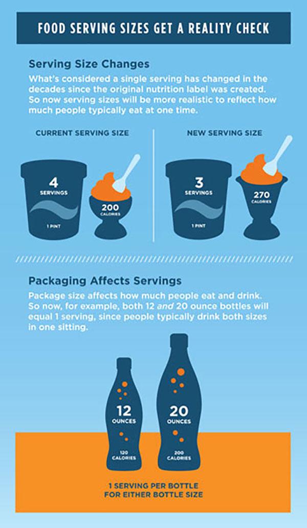 Kích cỡ khẩu phần của các sản phẩm cũng có sự thay đổi