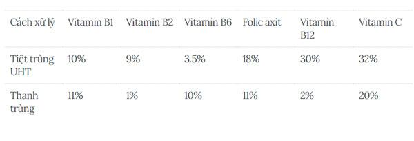 Sự tiêu hủy các dưỡng chất từ xử lý thanh trùng và tiệt trùng(*Nguồn tham khảo: Dairy Council of California)