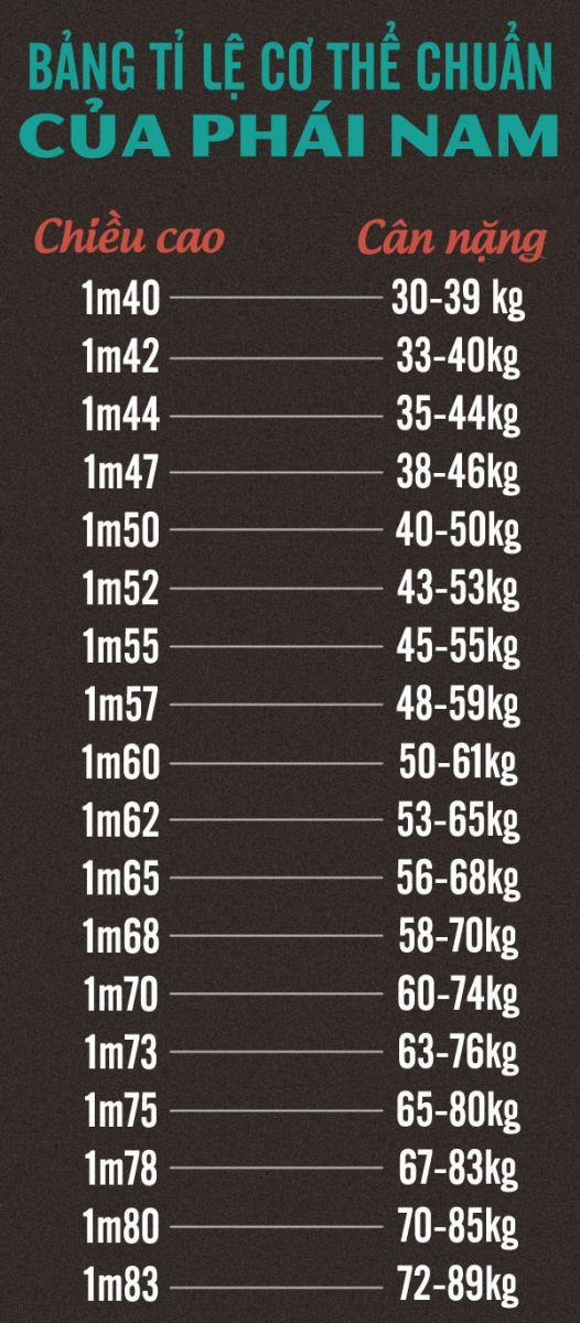 Bảng tỉ lệ cơ thể chuẩn của nam giới